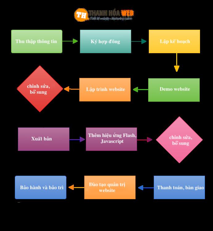 10 bước của quy trình thiết kế website chuyên nghiệp tại Web Thanh Hoá